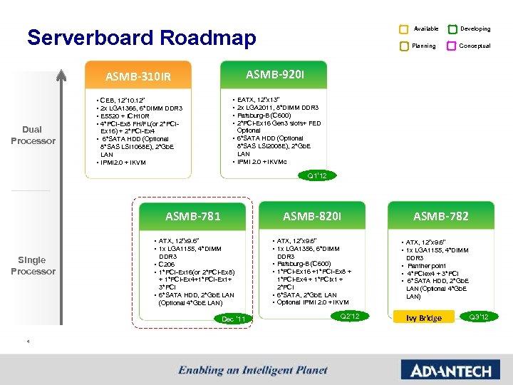"""Serverboard Roadmap Dual Processor CEB, 12"""" 10. 12"""" 2 x LGA 1366, 6*DIMM DDR"""