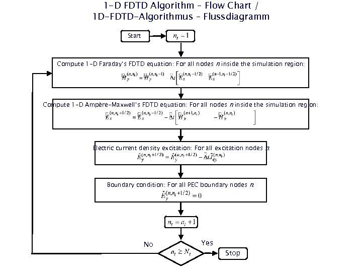 1 -D FDTD Algorithm – Flow Chart / 1 D-FDTD-Algorithmus – Flussdiagramm Start Compute