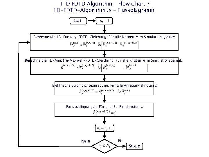 1 -D FDTD Algorithm – Flow Chart / 1 D-FDTD-Algorithmus – Flussdiagramm Start Berechne