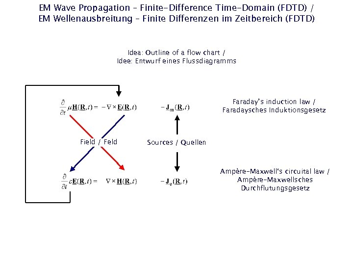 EM Wave Propagation – Finite-Difference Time-Domain (FDTD) / EM Wellenausbreitung – Finite Differenzen im