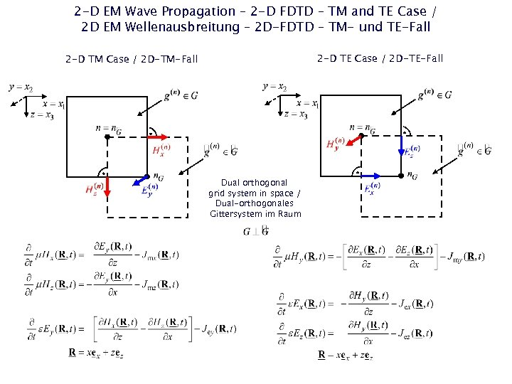 2 -D EM Wave Propagation – 2 -D FDTD – TM and TE Case
