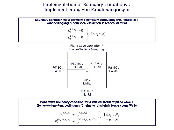 Implementation of Boundary Conditions / Implementierung von Randbedingungen Boundary condition for a perfectly electrically