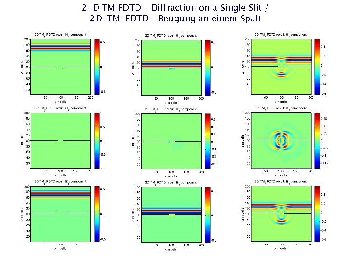 2 -D TM FDTD – Diffraction on a Single Slit / 2 D-TM-FDTD –