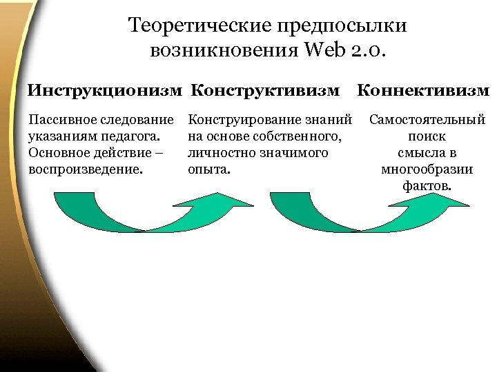 Теоретические предпосылки возникновения Web 2. 0. Инструкционизм Конструктивизм Пассивное следование указаниям педагога. Основное действие