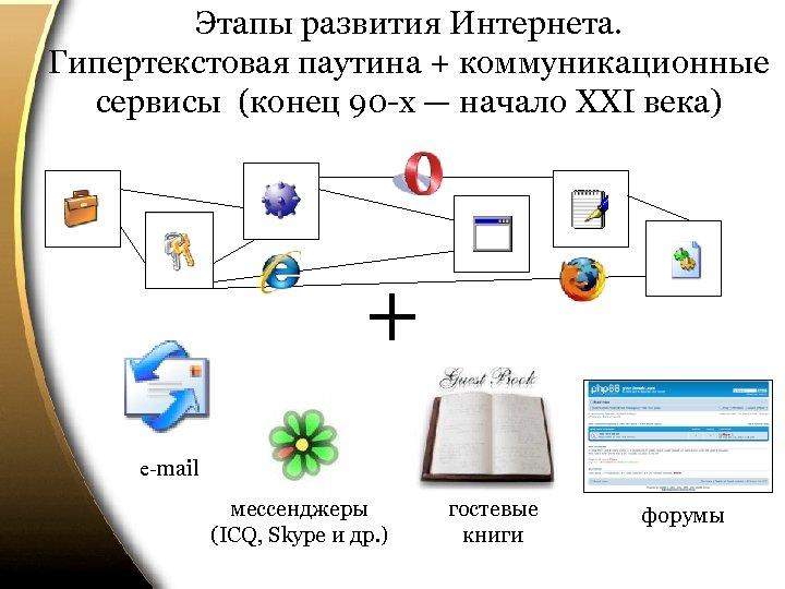 Этапы развития Интернета. Гипертекстовая паутина + коммуникационные сервисы (конец 90 -х — начало ХХI