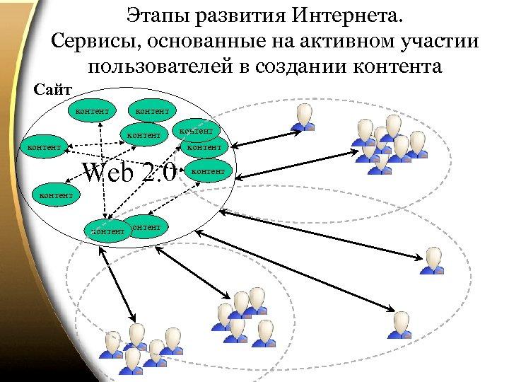 Этапы развития Интернета. Сервисы, основанные на активном участии пользователей в создании контента Сайт контент