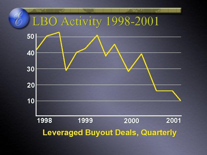 LBO Activity 1998 -2001 50 40 30 20 10 1998 1999 2000 2001 Leveraged