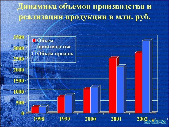 Динамика объемов производства и реализации продукции в млн. руб.