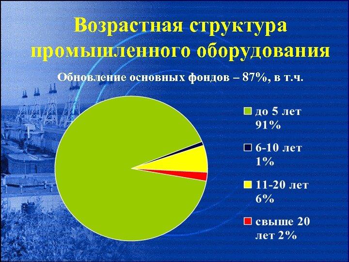 Возрастная структура промышленного оборудования Обновление основных фондов – 87%, в т. ч.