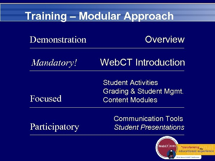Training – Modular Approach Demonstration Mandatory! Focused Participatory Overview Web. CT Introduction Student Activities
