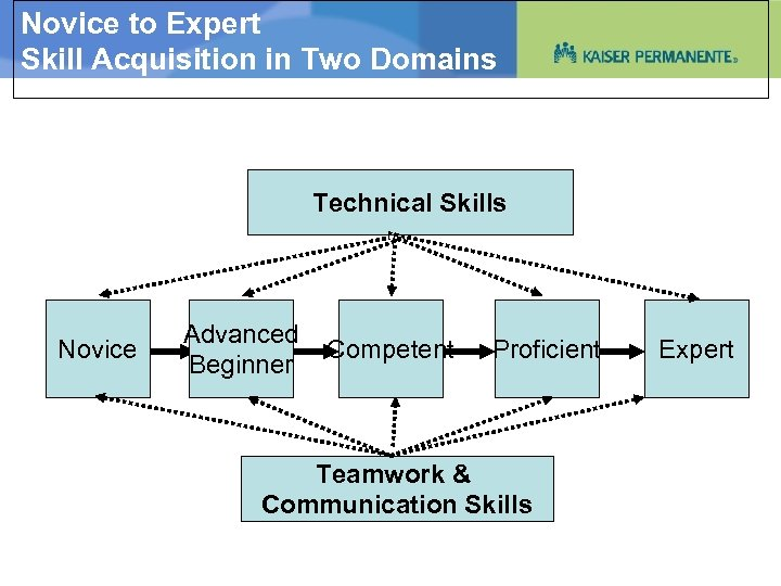 Novice to Expert Skill Acquisition in Two Domains Technical Skills Novice Advanced Beginner Competent
