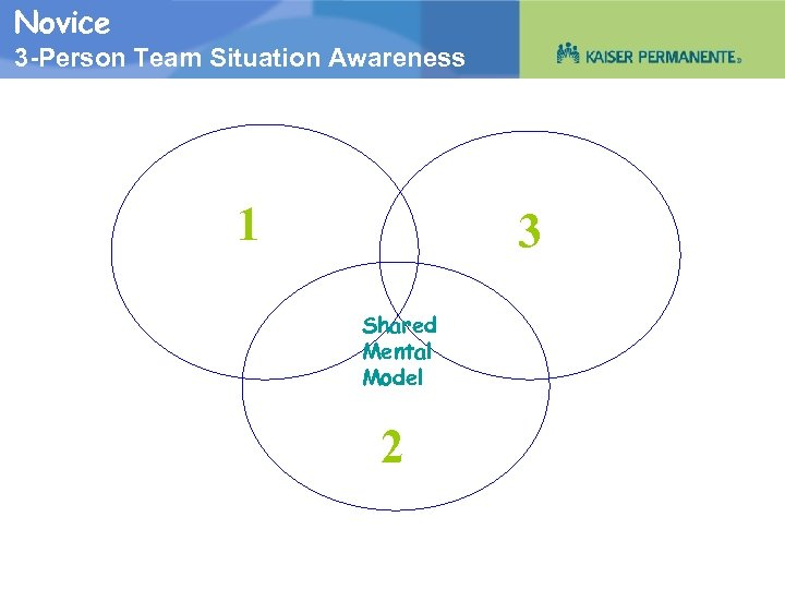 Novice 3 -Person Team Situation Awareness 1 3 Shared Mental Model 2