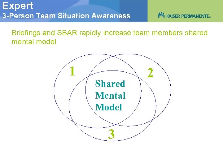 Expert 3 -Person Team Situation Awareness Briefings and SBAR rapidly increase team members shared