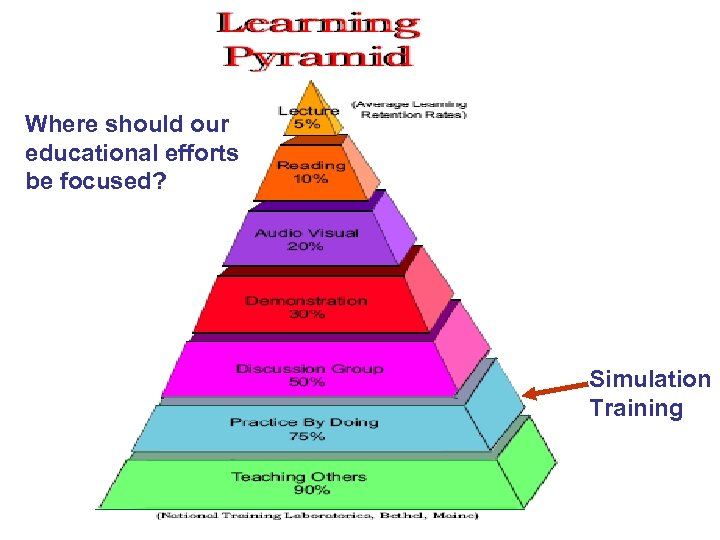 Where should our educational efforts be focused? Simulation Training