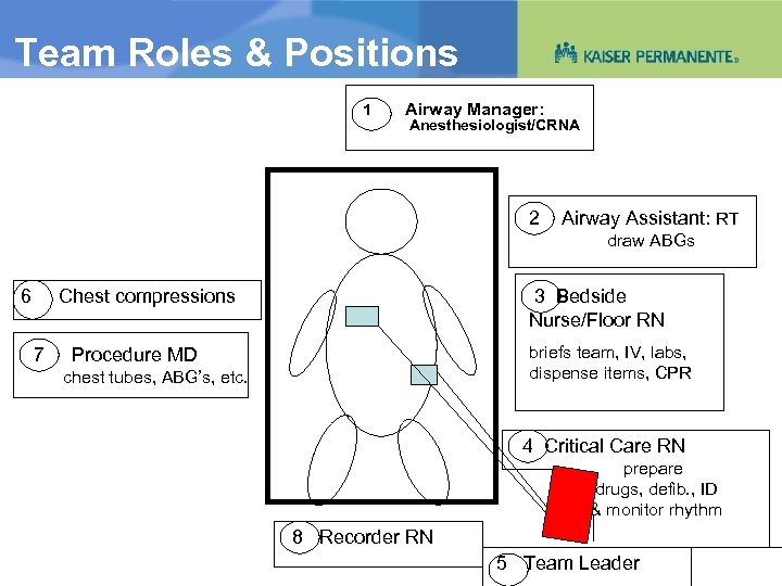 Team Roles & Positions 1 Airway Manager: Anesthesiologist/CRNA 2 Airway Assistant: RT draw ABGs