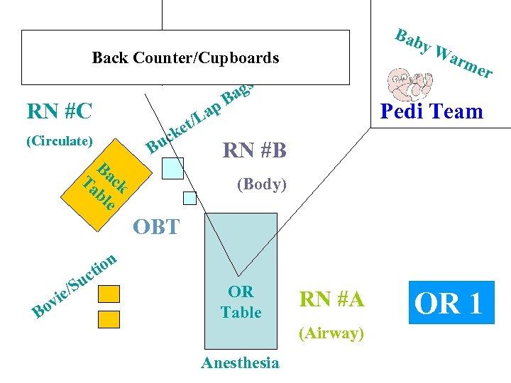 Bab y. W arm Back Counter/Cupboards RN #C t/L e ck u (Circulate) Ba