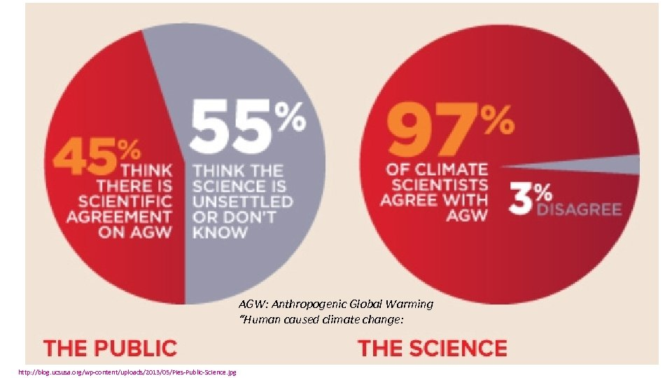 "AGW: Anthropogenic Global Warming ""Human caused climate change: http: //blog. ucsusa. org/wp-content/uploads/2013/05/Pies-Public-Science. jpg"