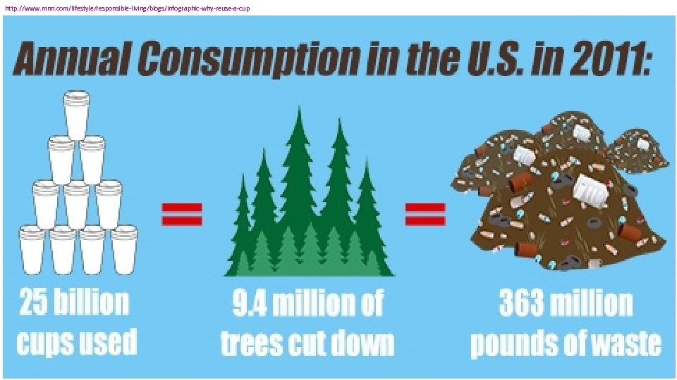 http: //www. mnn. com/lifestyle/responsible-living/blogs/infographic-why-reuse-a-cup