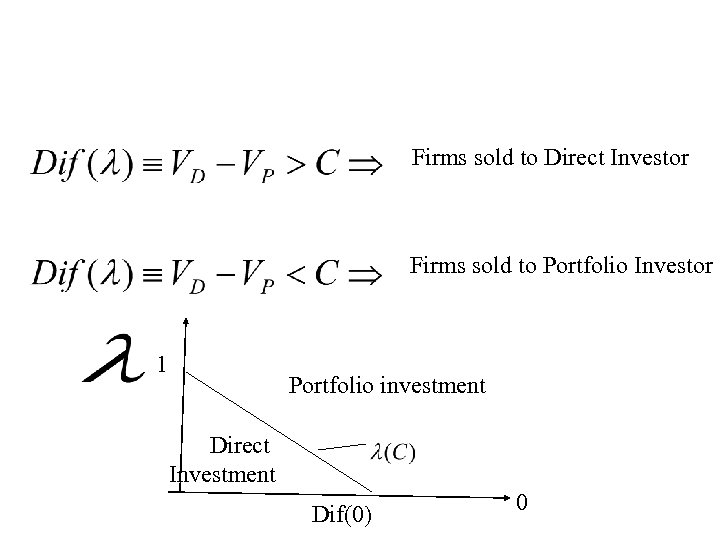 Firms sold to Direct Investor Firms sold to Portfolio Investor 1 Portfolio investment Direct