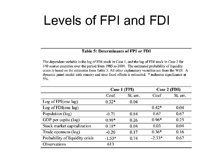 Levels of FPI and FDI
