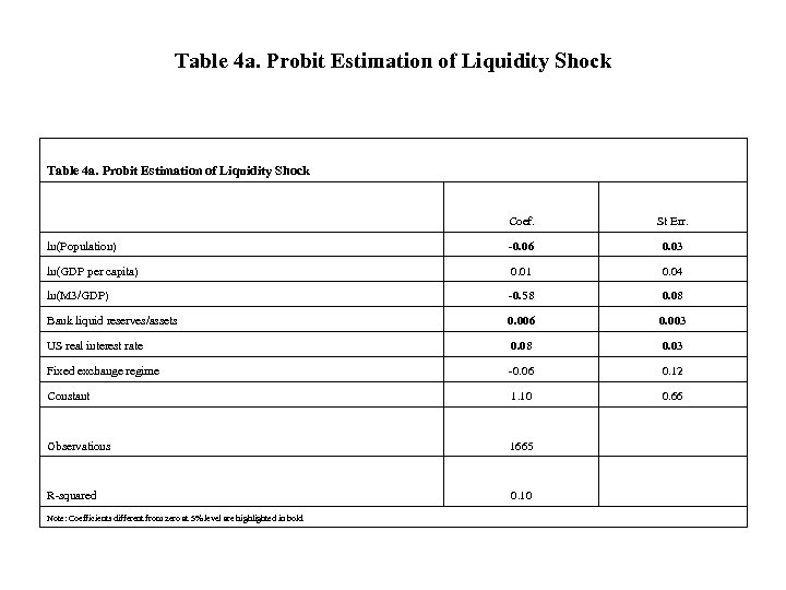 Table 4 a. Probit Estimation of Liquidity Shock Coef. St Err. ln(Population) -0. 06