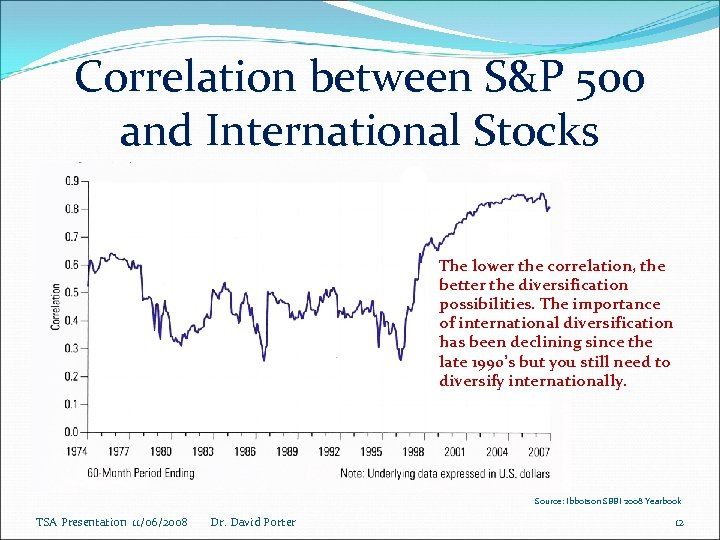 Correlation between S&P 500 and International Stocks The lower the correlation, the better the