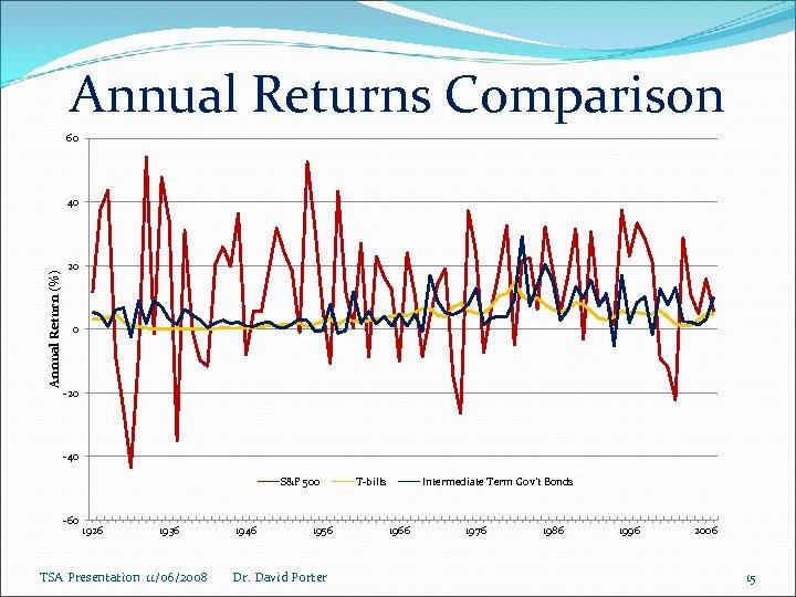Annual Returns Comparison 60 Annual Return (%) 40 20 0 -20 -40 S&P 500