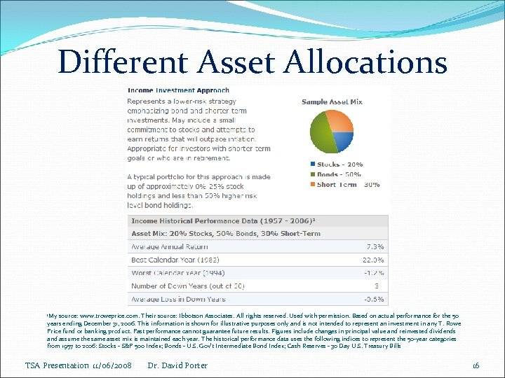 Different Asset Allocations 1 My source: www. troweprice. com. Their source: Ibbotson Associates. All