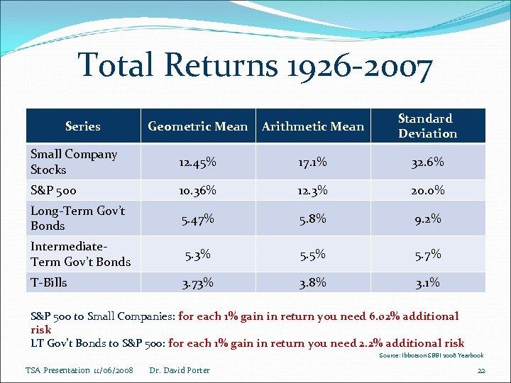 Total Returns 1926 -2007 Geometric Mean Arithmetic Mean Standard Deviation Small Company Stocks 12.