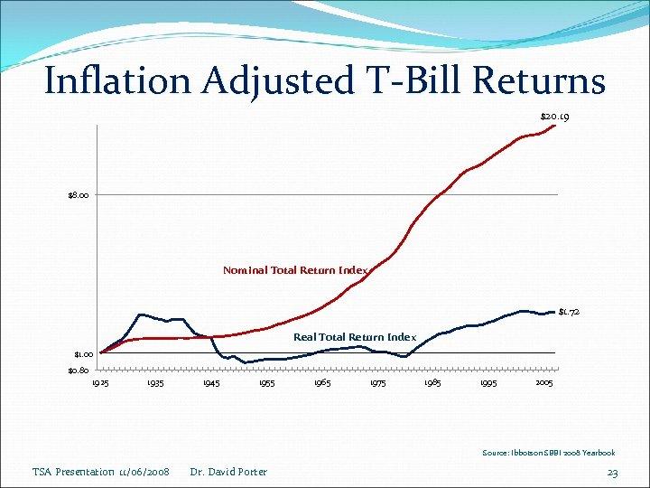 Inflation Adjusted T-Bill Returns $20. 19 $8. 00 Nominal Total Return Index $1. 72