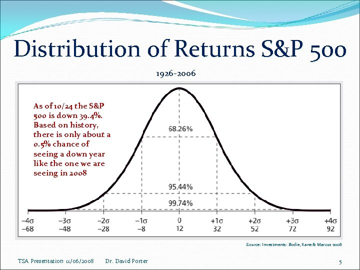 Distribution of Returns S&P 500 1926 -2006 As of 10/24 the S&P 500 is