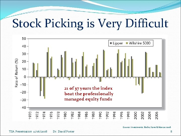 Stock Picking is Very Difficult 21 of 37 years the index beat the professionally