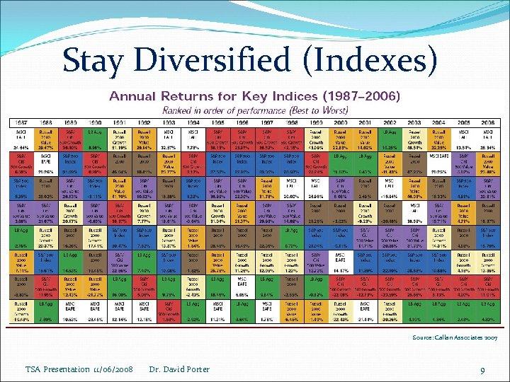 Stay Diversified (Indexes) Source: Callan Associates 2007 TSA Presentation 11/06/2008 Dr. David Porter 9