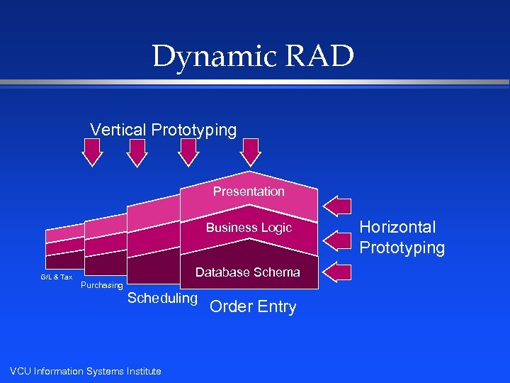 Dynamic RAD Vertical Prototyping Presentation Business Logic G/L & Tax Database Schema Purchasing Scheduling