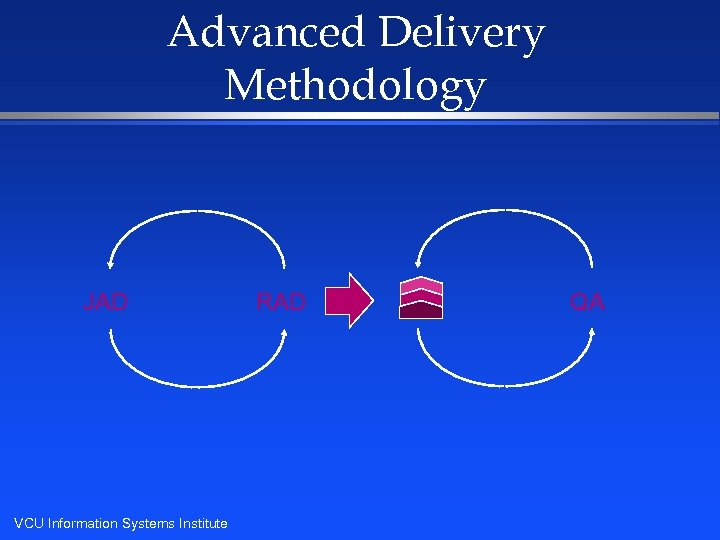 Advanced Delivery Methodology JAD VCU Information Systems Institute RAD QA