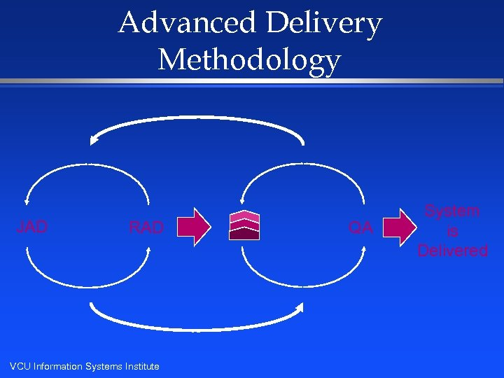 Advanced Delivery Methodology JAD RAD VCU Information Systems Institute QA System is Delivered