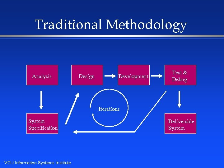 Traditional Methodology Analysis Design Development Test & Debug Iterations System Specification VCU Information Systems