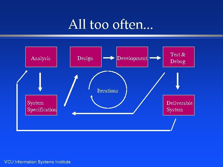 All too often. . . Analysis Design Development Test & Debug Iterations System Specification