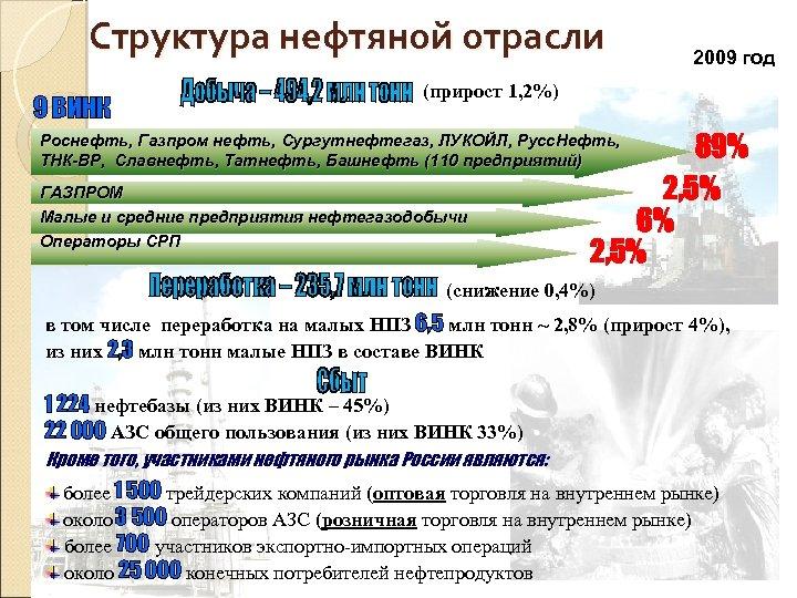 Структура нефтяной отрасли 9 ВИНК 2009 год (прирост 1, 2%) 89% 2, 5% 6%