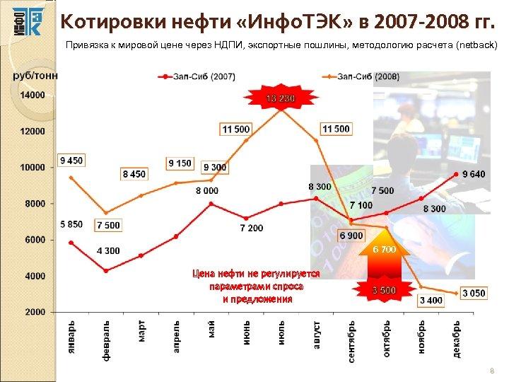 Котировки нефти «Инфо. ТЭК» в 2007 -2008 гг. Привязка к мировой цене через НДПИ,