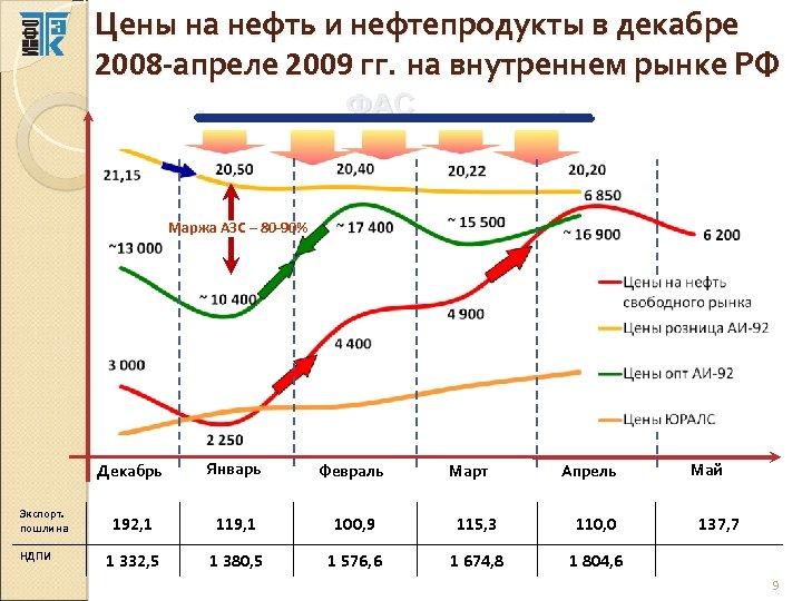 Цены на нефть и нефтепродукты в декабре 2008 -апреле 2009 гг. на внутреннем рынке
