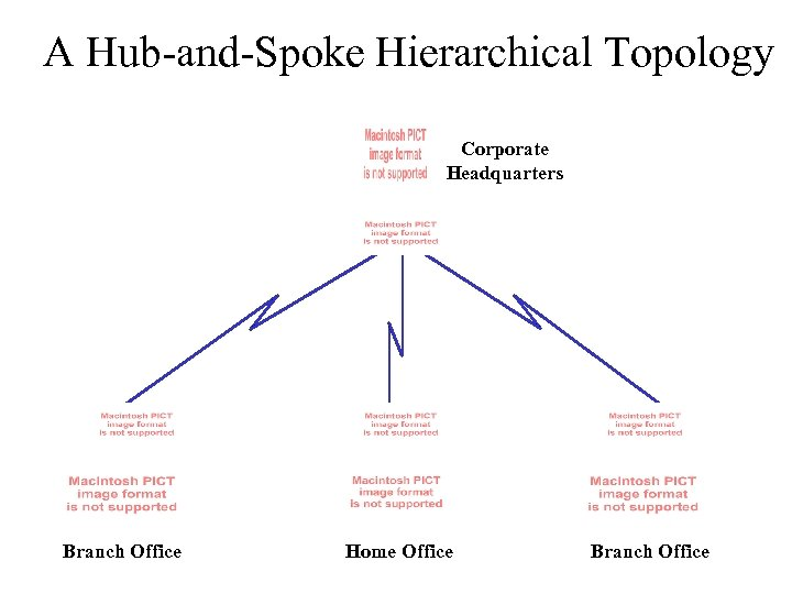 A Hub-and-Spoke Hierarchical Topology Corporate Headquarters Branch Office Home Office Branch Office