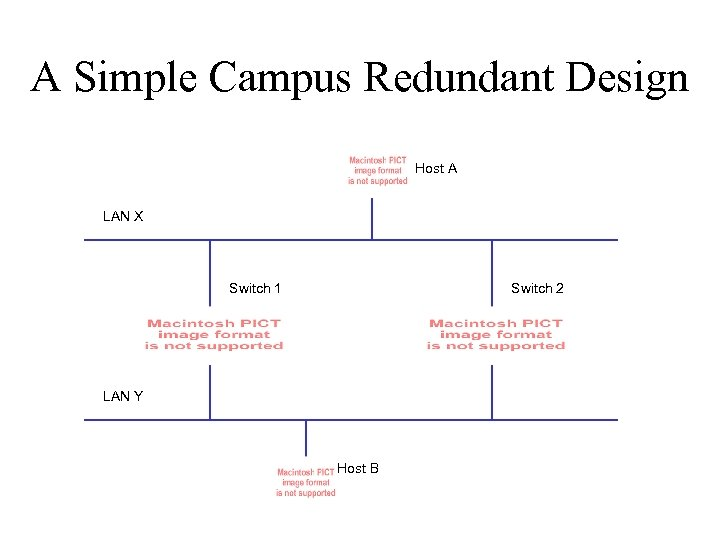 A Simple Campus Redundant Design Host A LAN X Switch 1 Switch 2 LAN