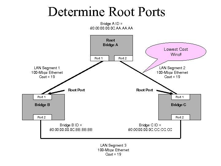 Determine Root Ports Bridge A ID = 80. 00. 0 C. AA. AA Root