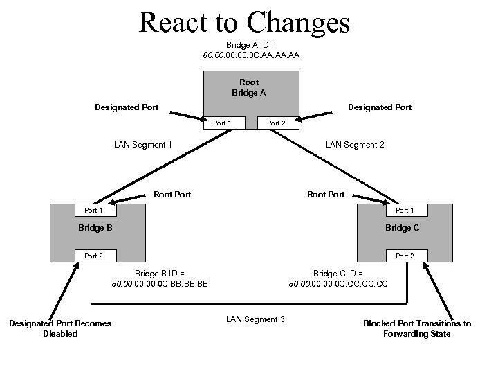 React to Changes Bridge A ID = 80. 00. 0 C. AA. AA Root