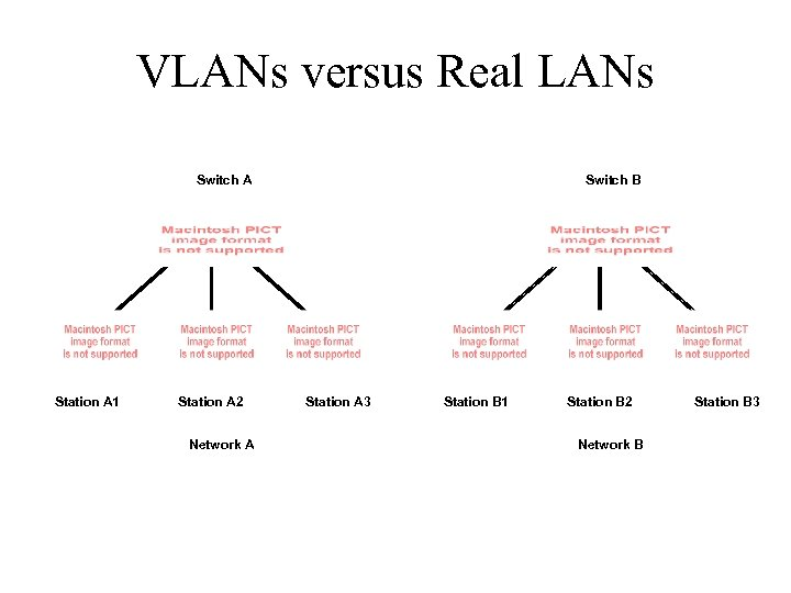 VLANs versus Real LANs Switch A Station A 1 Station A 2 Network A