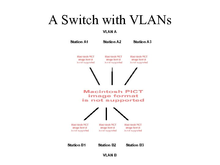 A Switch with VLANs VLAN A Station A 1 Station B 1 Station A