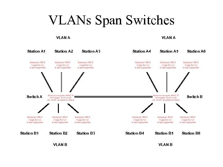 VLANs Span Switches VLAN A Station A 1 Station A 2 VLAN A Station
