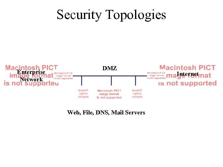 Security Topologies Enterprise Network DMZ Web, File, DNS, Mail Servers Internet