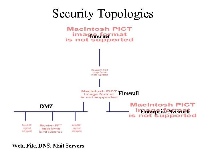 Security Topologies Internet Firewall DMZ Web, File, DNS, Mail Servers Enterprise Network
